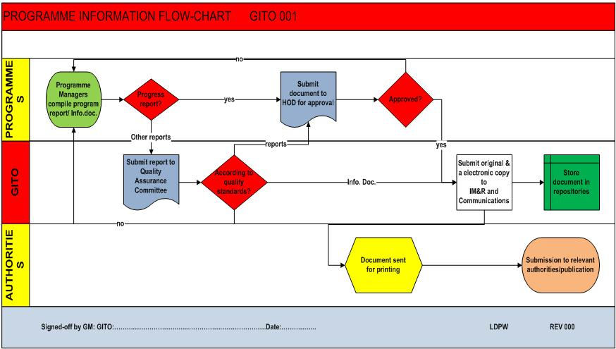 supply chain process flow chart